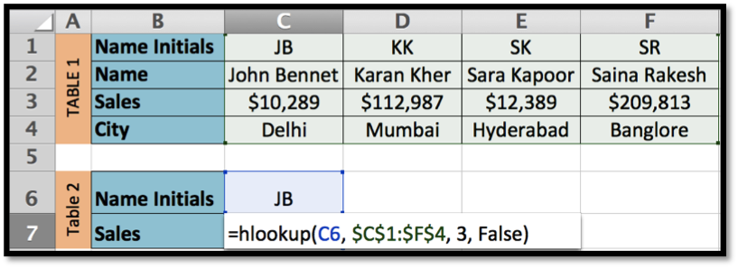how to find an index based on cell value pandas