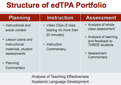 Digication e-Portfolio :: MA TESOL Program :: 2. edTPA for TESOL