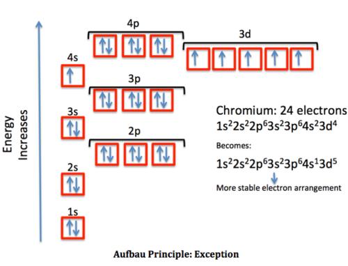 Digication e portfolio chem 1400 orbital diagramselectron example ccuart Images