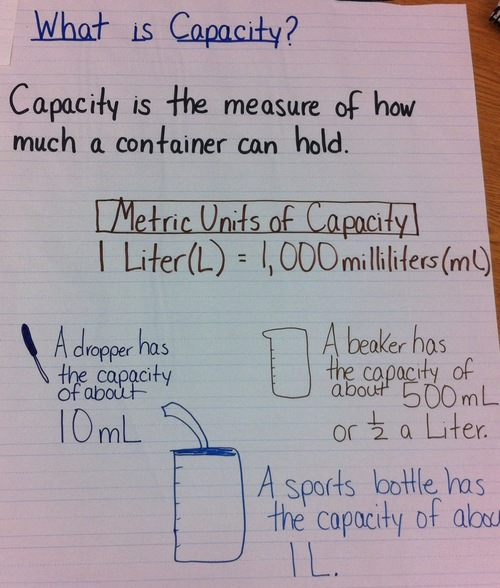 Image result for metric liter anchor chart