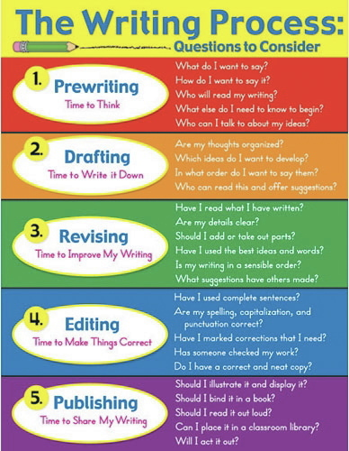 Digication e-Portfolio :: The Writing Process :: What is the ...