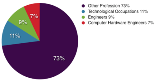 job applicants with a computer engineering degree from an abet accredited program will have better chances of landing a job