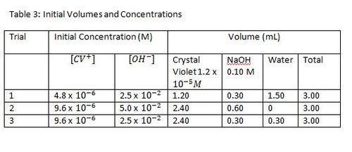 reaction of crystal violet with naoh