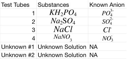 qualitative analysis of anions lab
