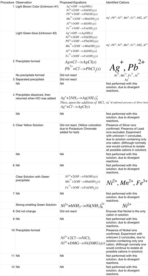 Digication e-Portfolio :: General Chemistry (Alexander ...