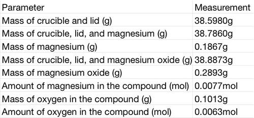To determine the empirical formula of magnesium oxide report form 4