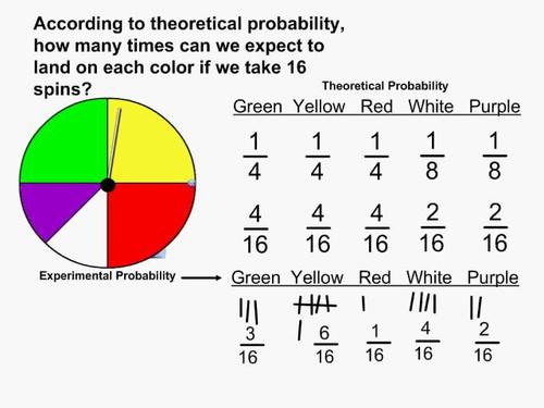 Digication ePortfolio Kirsten Youngbloods Math 257 Project – Experimental Probability Worksheet