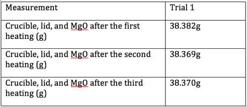 empirical formula of magnesium oxide