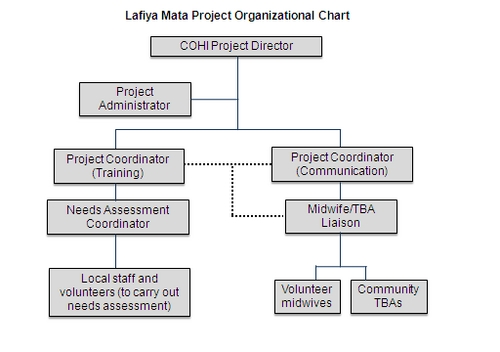 Digication EPortfolio  Lafiya Mata Project  Organizational Chart