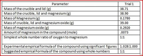 what is the correct formula for magnesium oxide