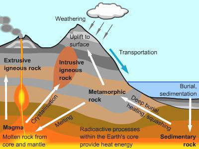 Digication e portfolio the rock cycle explanation the rock cycle as mentioned above rocks are continuously changing from one type to another and back again the rock cycle is best described by a diagram ccuart Images