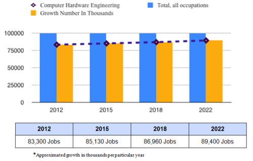 employment of computer hardware engineers is projected to grow 7 percent from 2012 to 2022 slower than the average for all occupations