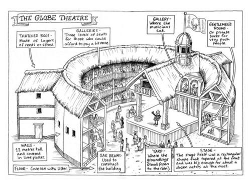 Digication E Portfolio Eng61 Spring 2015 The Globe Theater