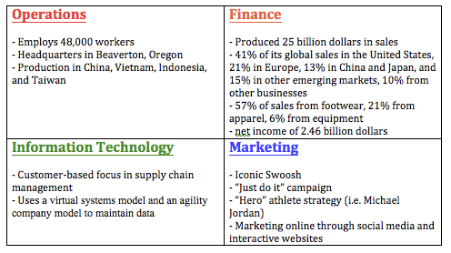 industry analysis of nike