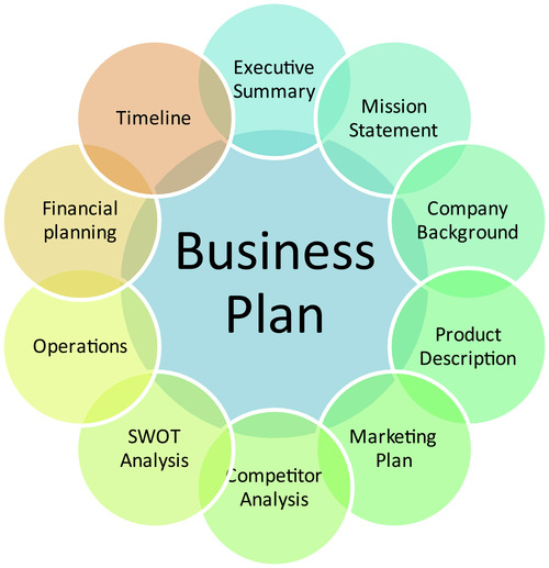 business plan portfolio