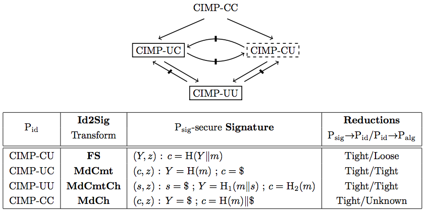 Relations between security notions and summary of transformations from identification schemes into signature schemes.