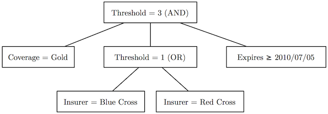 A threshold access tree for checking medical insurance coverage.