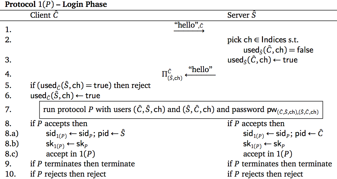 Login phase of one-time password authenticated key exchange protocol 1(<i>P</i>) constructed from PAKE <i>P</i>.