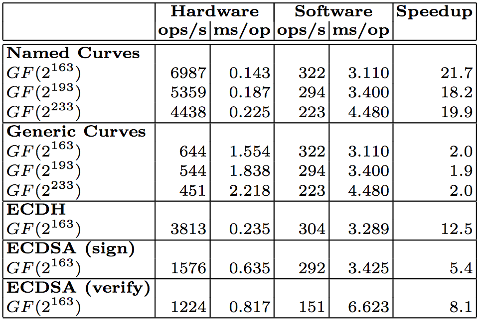 Hardware and software performance.