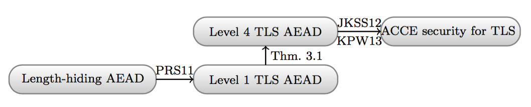 TLS channel analysis using authentication hierarchy