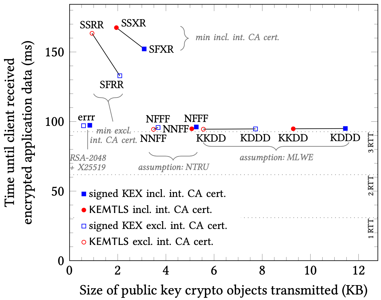 Handshake size versus handshake establishment time, for signed KEX and KEMTLS ciphersuites, including and excluding transmission/processing of one intermediate certificate. Latency 31.1 ms, bandwidth 1000 Mbps, 0% packet loss. Label syntax: ABCD: A = ephemeral key exchange, B = leaf certificate, C = intermediate certificate, D = root certificate. Label values: <u>D</u>ilithium, <u>E</u>CDH X25519, <u>F</u>alcon, <u>G</u>eMSS, <u>K</u>yber, <u>N</u>TRU, <u>R</u>SA-2048, <u>S</u>IKE, <u>X</u>MSS<sup>MT</sup><sub>s</sub>; all level-1 schemes.