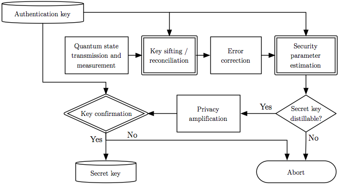 Flow chart of the stages of a quantum key distribution protocol.