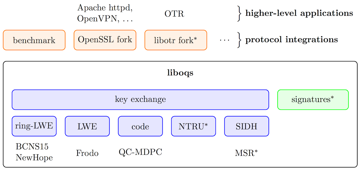 Architecture of the Open Quantum Safe project.