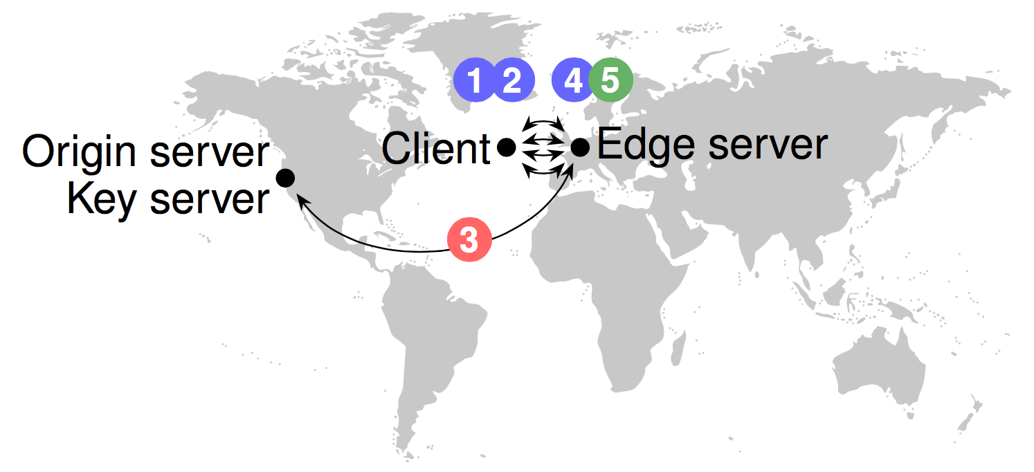 Flows to establish a TLS channel and receive an HTTPS resource between a client in Dublin and a web server in San Francisco, with TLS proxying to key server in San Francisco and static content cached at edge server in London.
