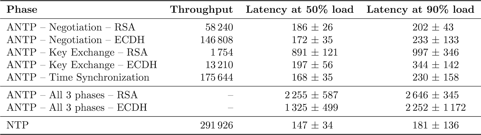 Performance results for each phase of ANTP (top), a complete 3-phase execution of ANTP (middle), and NTP (bottom). <small>Throughput: mean completed phases per second. Latency: mean and standard deviation of the latency in microseconds of server responses at either 50% or 90% server load.</small>