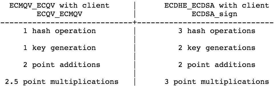 Comparison of operations required for ECMQV_ECQV and ECDHE_ECDSA ciphersuites.