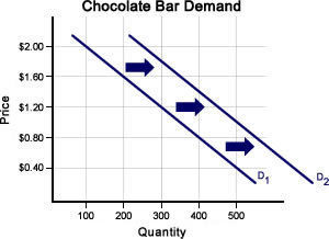 what is a right shift of the demand curve called
