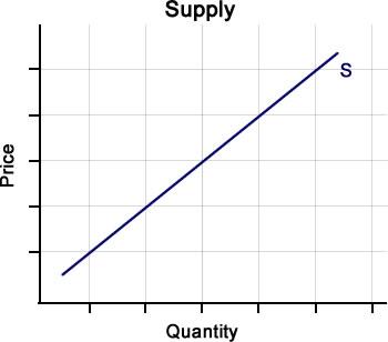 MICROECONOMICS LAW OF SUPPLY