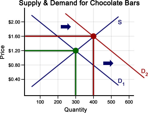 supply and demand and c shift Like a shift in the demand curve, a shift in the supply curve implies that the original supply curve has changed, meaning that the quantity supplied is effected by a factor other than price.