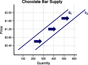 Shifts in both supply and demand curves intro to microeconomics.
