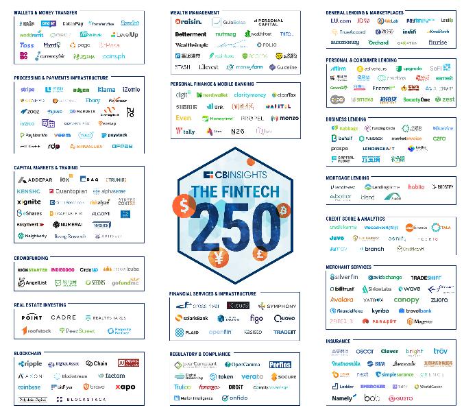 CB Insights Fintech 250 List & Infographic | FintekNews