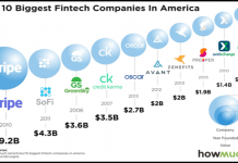 Most Valuable Fintechs