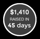 $2,053 raised in 45 days