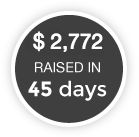 $2,053 raised in 45 days