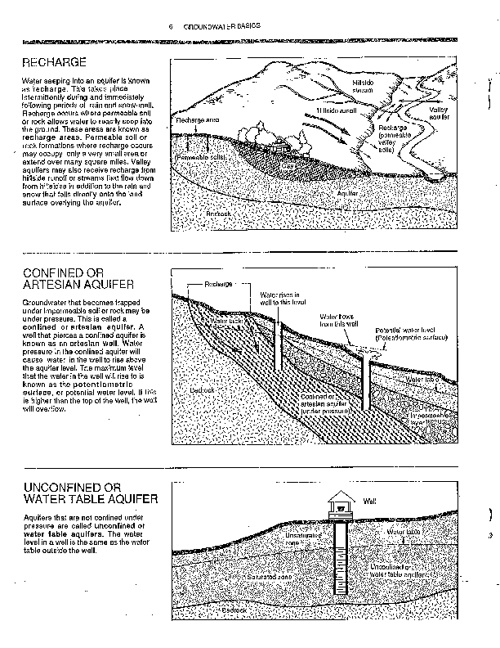 What is Groundwater Part 2