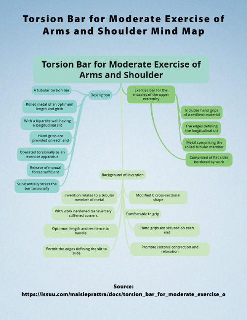 Torsion Bar for Moderate Exercise of Arms and Shoulder Mind Map