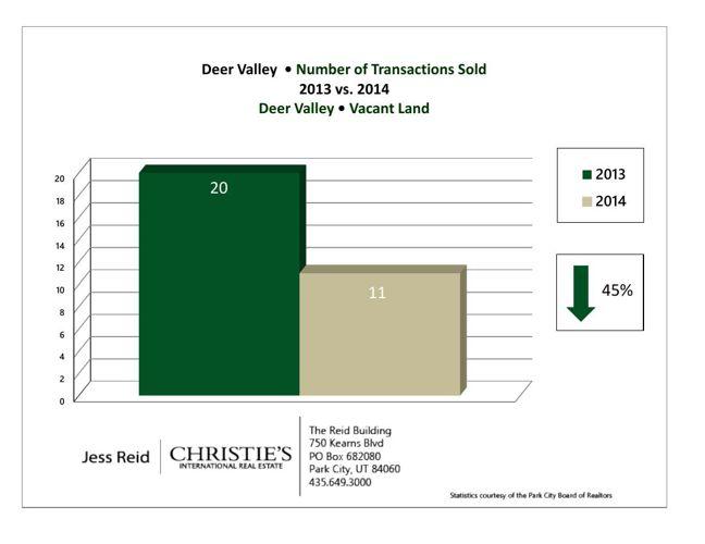 2013 vs 2014 Market Stats - Deer Valley