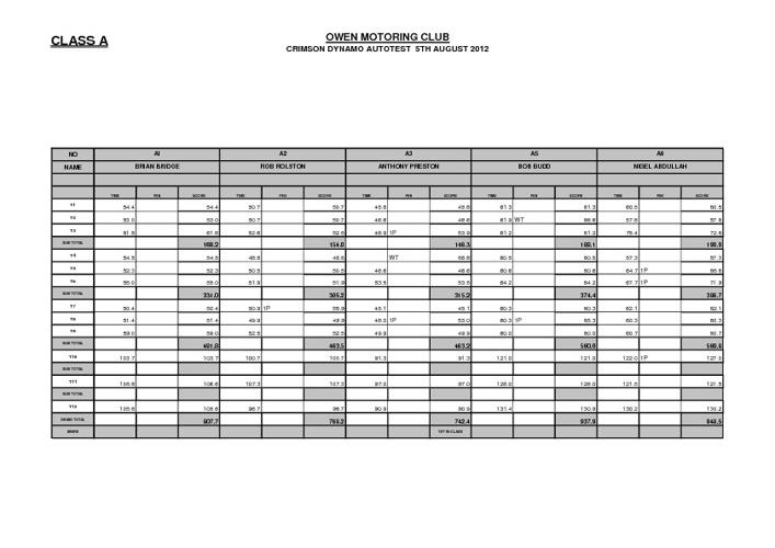 Crimson Dynamo Autotest 2012 Results