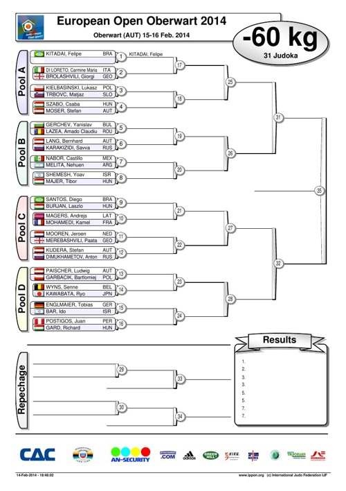 European Open Oberwart 2014 - SORSOLÁS