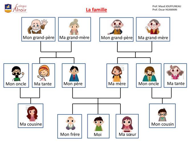 La famille théorie et devoir