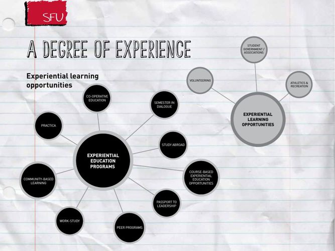 SFU - A Degree of Experience