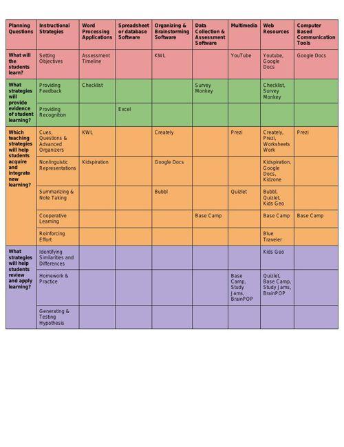 Technology Planning Matrix for Matrix