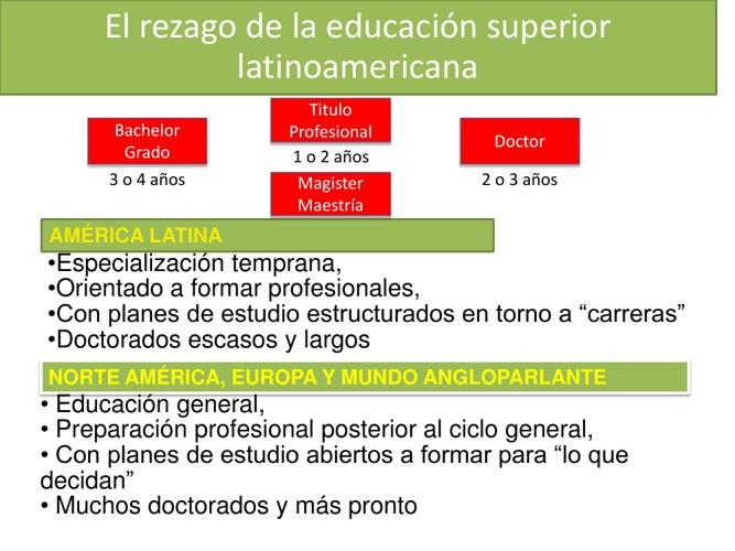 El rezago de la educacion en latinoamerica