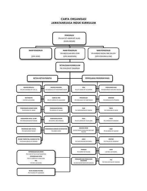 carta organisasi kurikulum