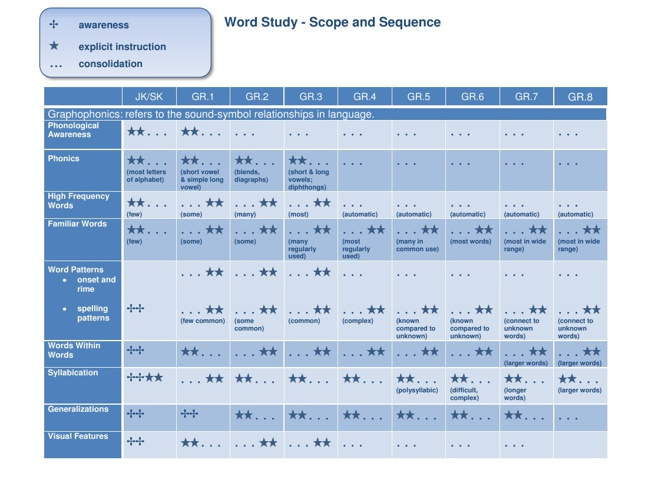 Word Study Scope and Sequence