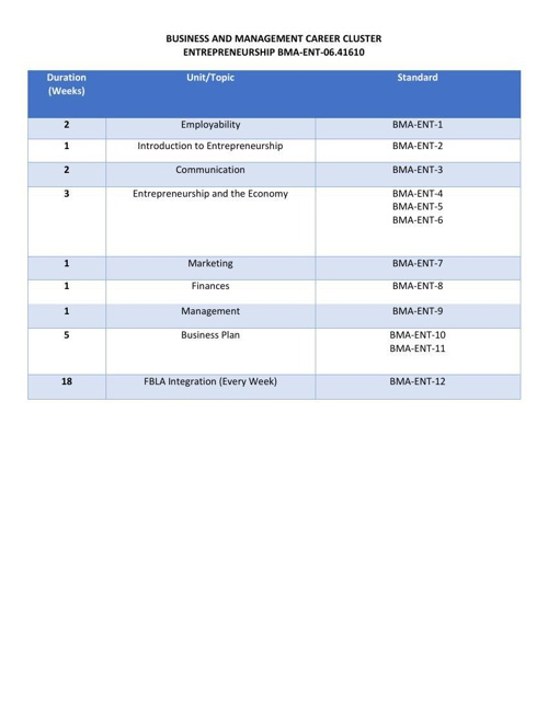 IC Entrepreneurship Pacing Guide Fall 2014